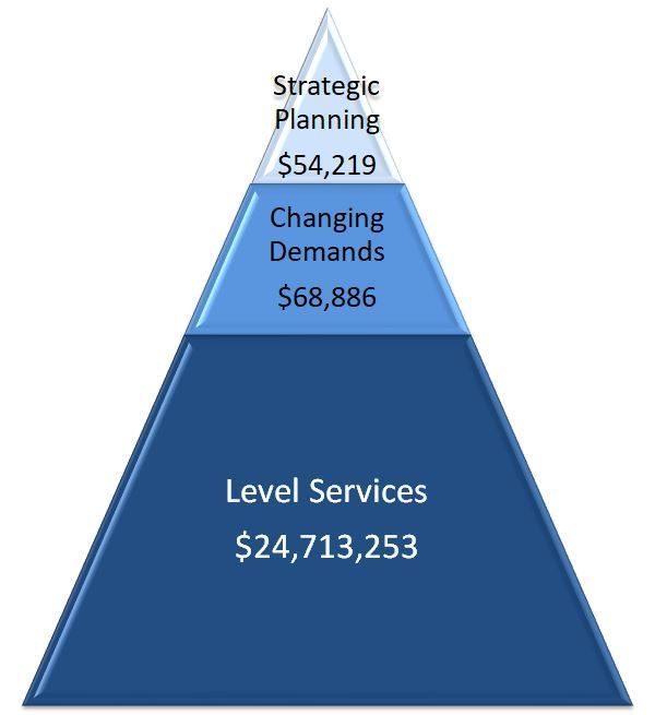 Budget Priorities Pyramid